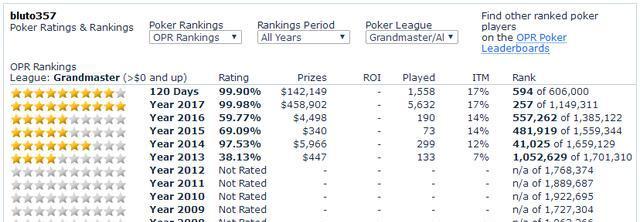 藏匿于扑克之星的三位中国MTT线上高人,他们为数据而生