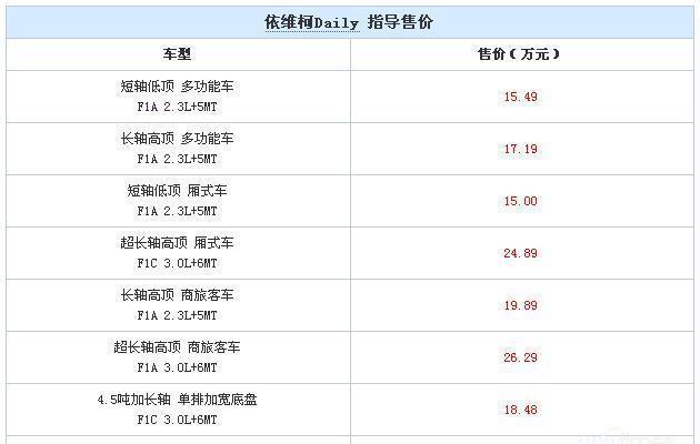 依维柯全新Daily上市 售15.00-26.29万