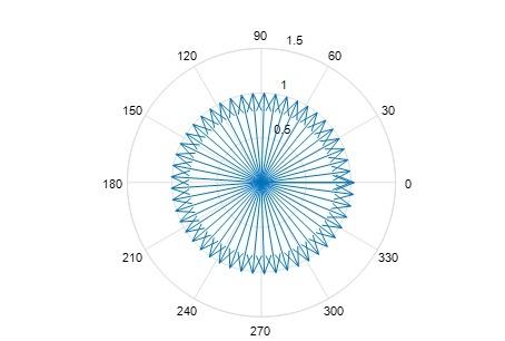 被众人膜拜的欧拉恒等式是个什么东东?
