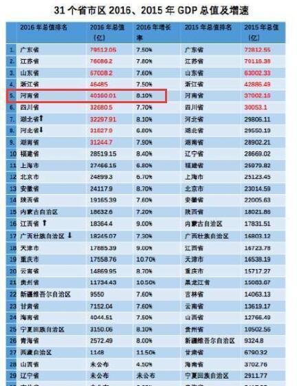 河南省发展最迅速的3个城市: 2个二线, 1个四线