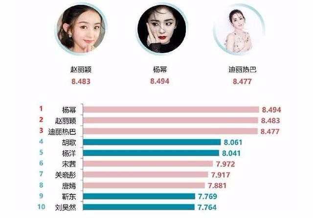 2018年明星人气榜,郑爽意外落榜,她居然排第一,你有意见吗