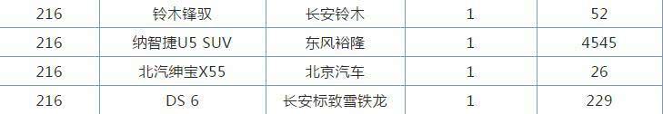 6月份销量最差的四款SUV,铃木锋驭上榜,绅宝X55仅卖了1台!