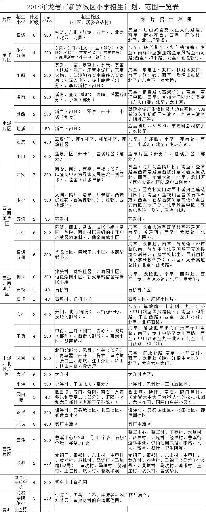 商通卡上海使用范围一览表
