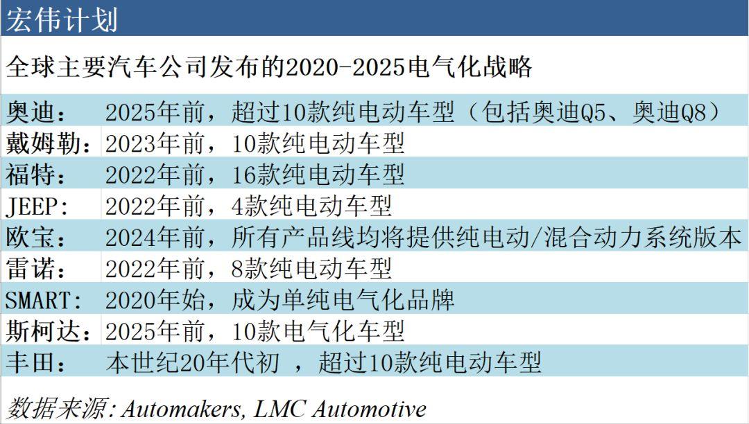 """颤抖吧,造车新势力!全球汽车制造商电动化""""攻势""""与进展【中】"""