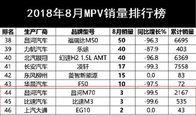 8月最惨的三款MPV,加一起只卖8台,下个月要剃光头?