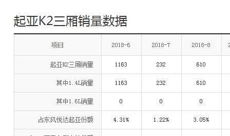 又一韩系车倒下,战斗民族销量冠军,国内每月才卖200台