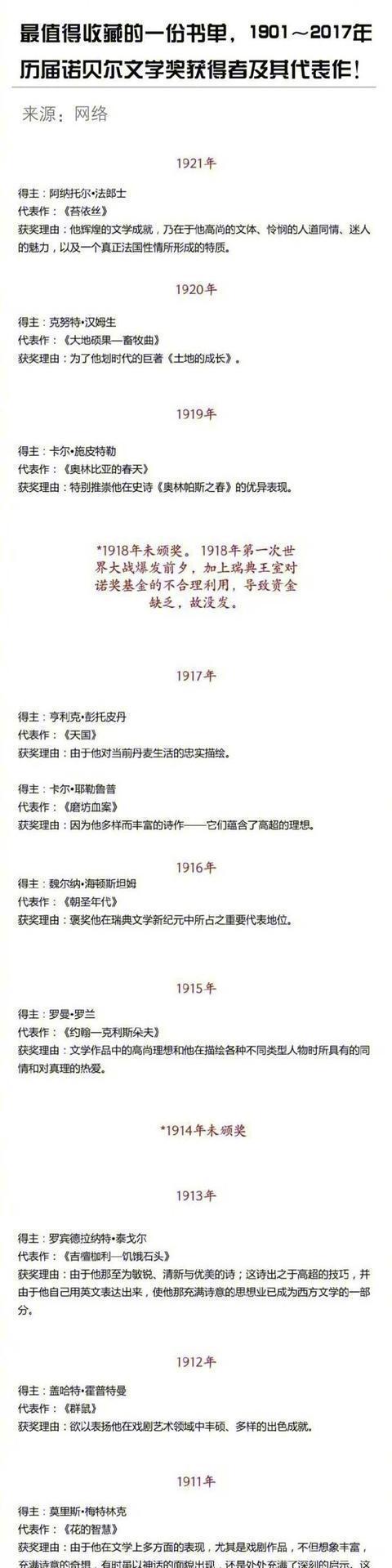 最值得收藏的一份书单,历届诺贝尔文学奖获得者及代表作