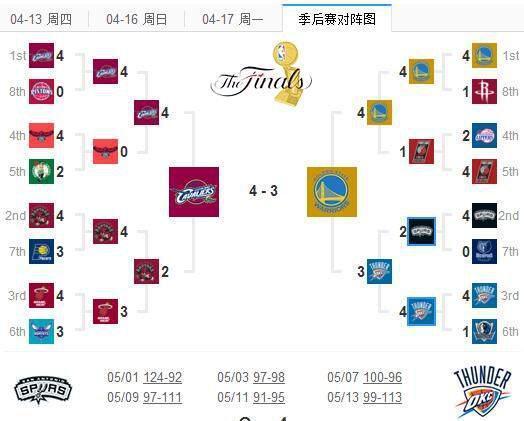 17年NBA季后赛对阵图与16年有什么不同,你猜得到结局吗