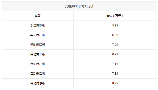 奇瑞艾瑞泽EX上市 售5.99万-8.29万元