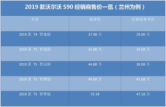 沃尔沃S90售价已经跌破30万,此时购买5米1豪华大车是否正当时?