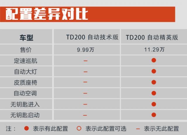 购车手册 | 一汽骏派D80 推荐TD220自动技术型
