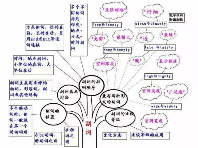 40张英语思维导图看清高中所有语法知识!收了学习!
