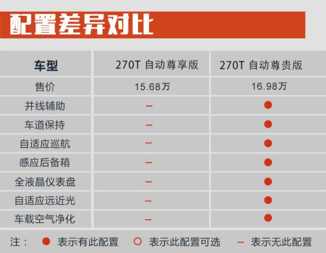 购车手册   广汽传祺GS5 推荐235T/270T自动豪华版