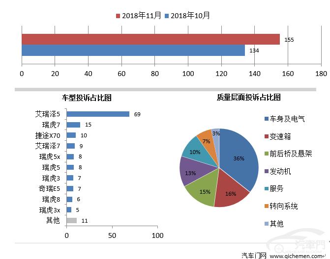 11月车企投诉排行(自主):奇瑞稳居榜首