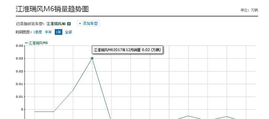 江淮想利用它打入高端MPV市场,如今月销仅200辆惨遭打脸