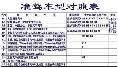 """「2018版」A1、A2、A3、B1、B2、C1驾驶证""""使用""""新规,特别实用"""