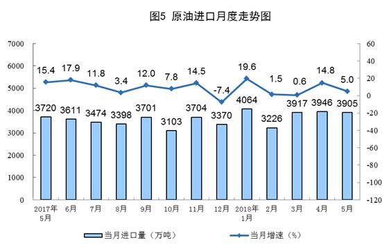 国家统计局:5月份能源生产总体平稳(图表)