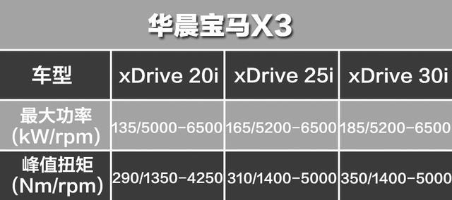 不吹不黑,仔细比较,当华晨宝马X3遇到一汽奥迪Q5L怎么选最合适