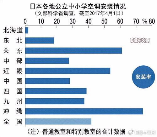 日本将为所有公立中小学安装空调
