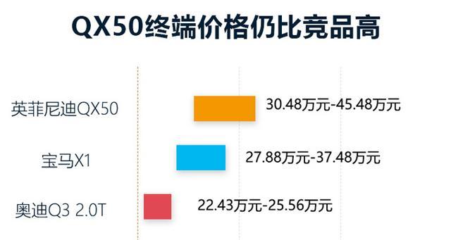 QX50垫底豪华SUV销量排名,国产豪车属英菲尼迪最失败