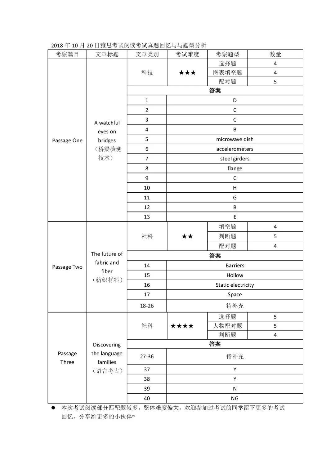 2018年10月20雅思考试答案+详细分析+独家范文|广州雅思英语学校