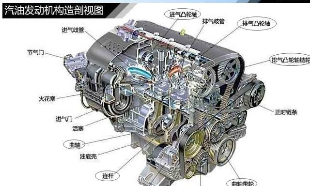 关于汽车发动机结构的一切,110张汽车结构图告