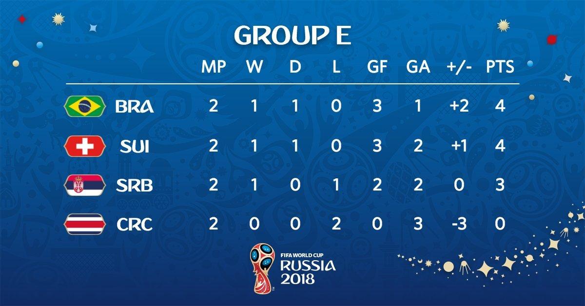 2018俄罗斯世界杯小组赛第2轮已经结束,各组