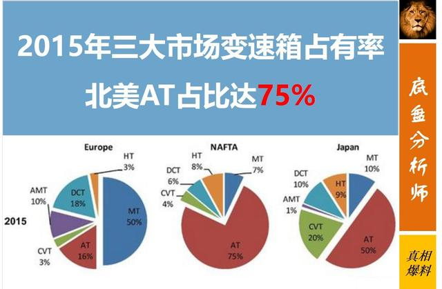 管你欧洲DCT、美国AT还是日本CVT,终将被这两类变速箱彻底击败