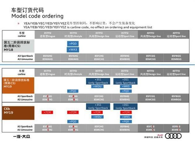 奥迪新款A3配置曝光 提供国Ⅵ排放车型 或年底上市