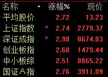 [中国股市十大传奇人物]中国股市释放重磅利空来袭,A股下周新的下跌来袭