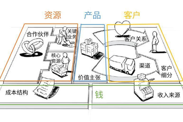 倪云华:如何找到用户的最大痛点?全球商业模式创新40讲