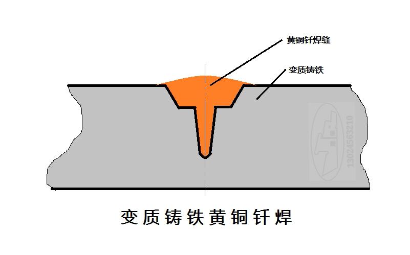 【介绍一种物品作文400字】介绍一种焊补变质铸铁的方法