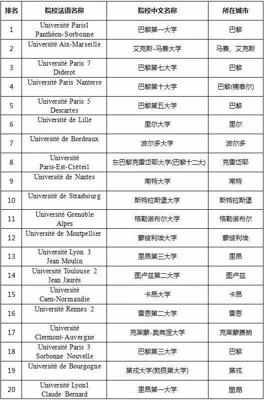 """最受法国学生""""欢迎""""的20所公立大学"""