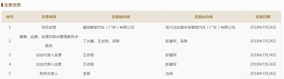 FF广州公司更名为恒大法拉第未来 又一恒大高管入驻!