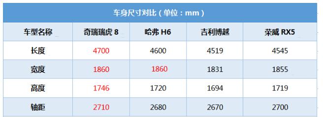 瑞虎8到店实拍,9.88万5座空间让哈弗H6汗颜,奇瑞翻身已成定局