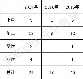 全上海,四校自招a初中的初中就这几所二天开学初中日记第图片