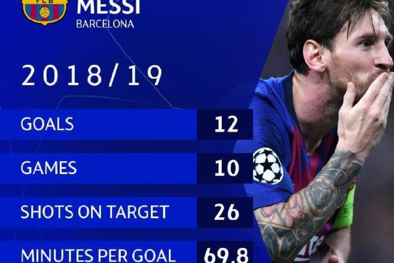 虽然惨被利物浦大逆转,但梅西上赛季欧冠这2大数据,堪称无敌