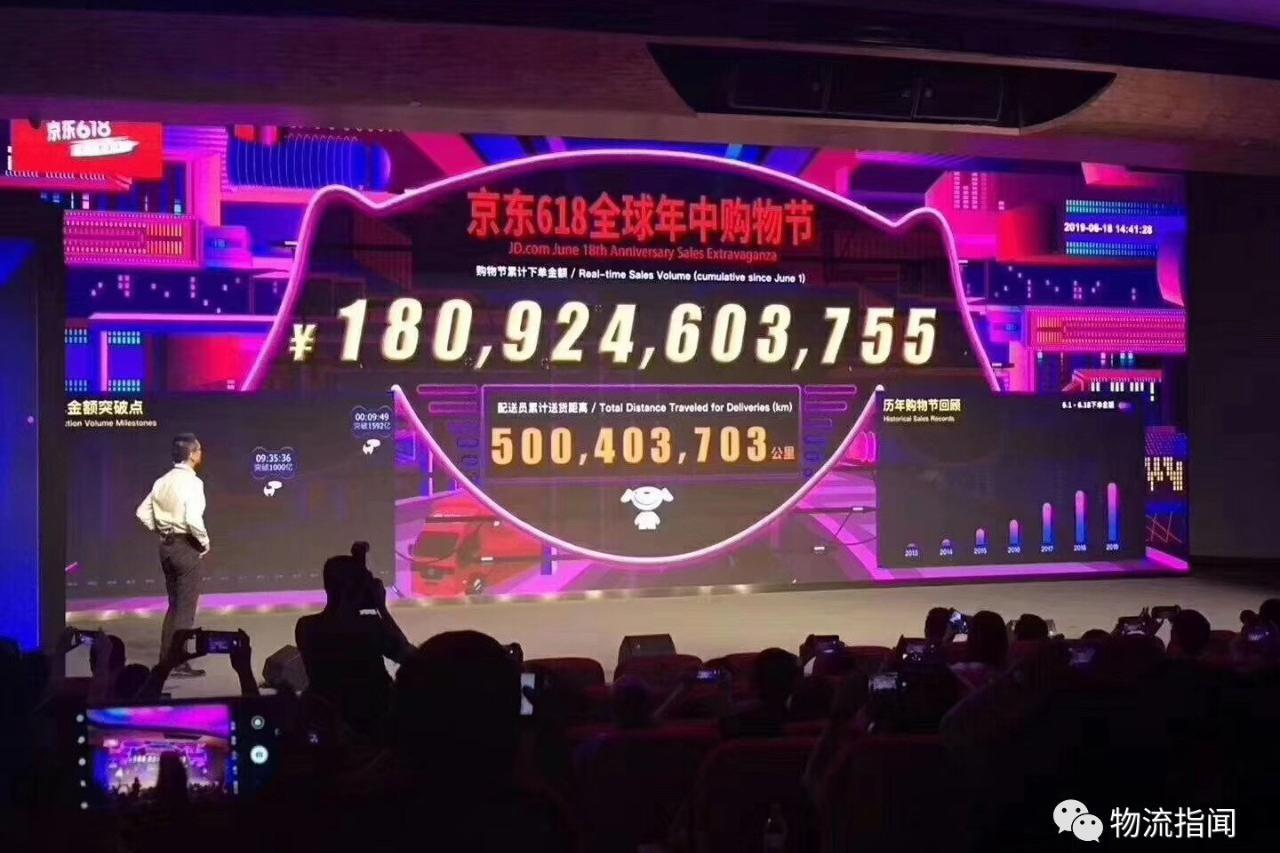 京东618战报,累计下单金额已超1800亿