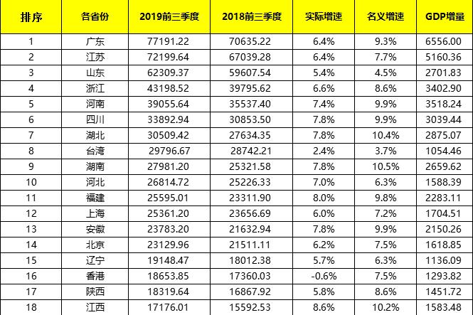 齐全了!前三季度,中国大陆各省份、港澳台的经济增速、GDP分享