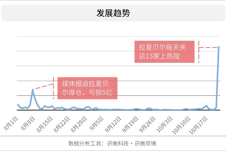 """快时尚的""""快消""""命?拉夏贝尔半年亏5亿日关13店"""