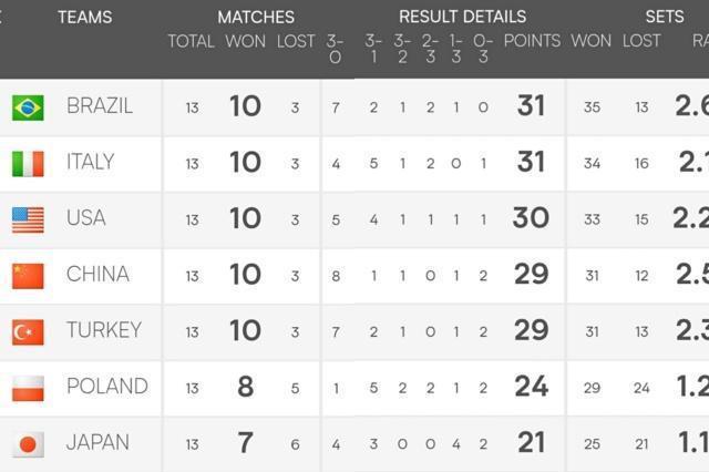 女排联赛最新排名:巴西强势登顶,4队争夺最后一个决赛名额