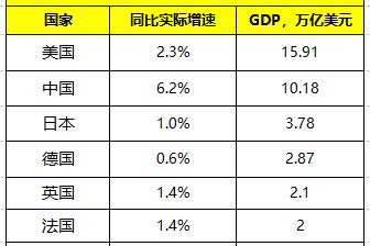 前三季度,中国与美国的GDP都超过10万亿美元,那日德英法呢?