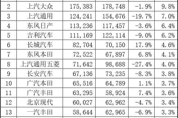 """9月车企销量点评:跌多涨少""""金九""""未能回暖"""