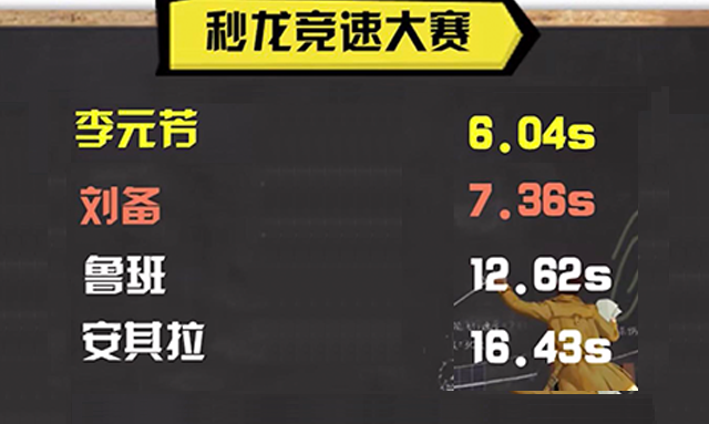 五大英雄屠龙大赛,李元芳速度击杀龙王,荣登榜首
