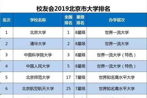 2019北京市大学排名40强发布,北京大学第1,国科大第3