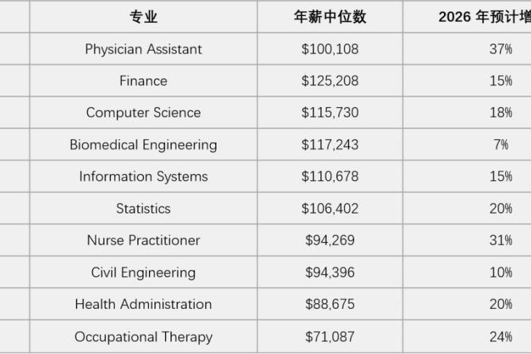 棕榈大道 | 留学最佳就业排行榜,商科竟被这些专业吊打?