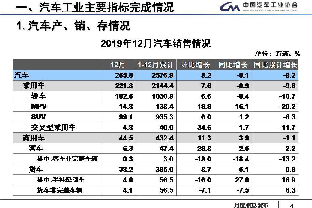 最全PPT看懂中汽协产销数据:2019全年销量下降8.2%