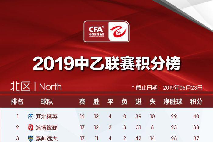 2019中乙联赛积分榜(截止至第17轮)