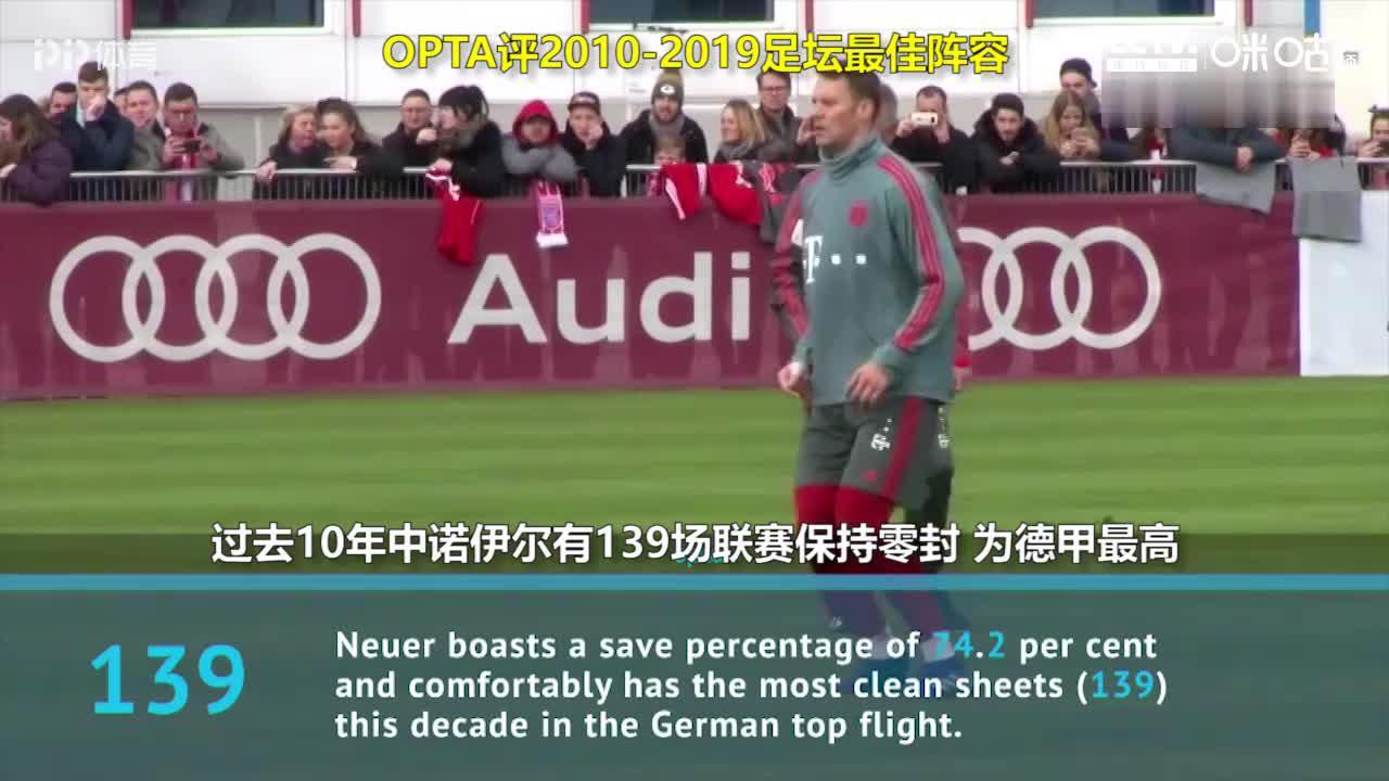 OPTA评足坛十年最佳阵容:梅西C罗+莱万 哈维小白落选