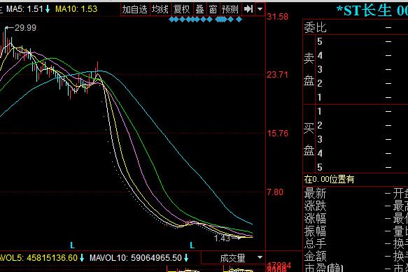 *ST长生是否退市进入倒计时,2.48万股东该如何选择?